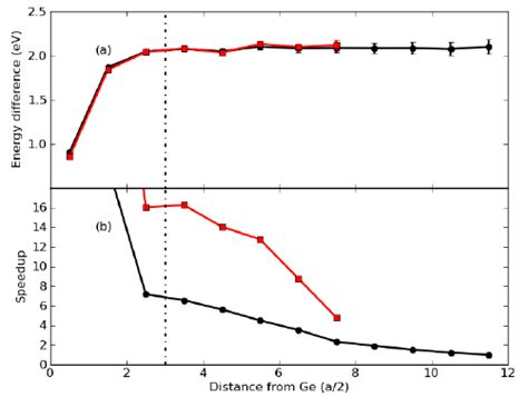 Energy difference ( a ) and speedup ( b ) vs